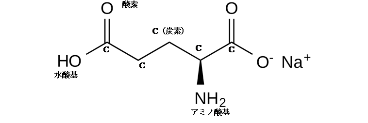 グルタミン酸ナトリウム構造式