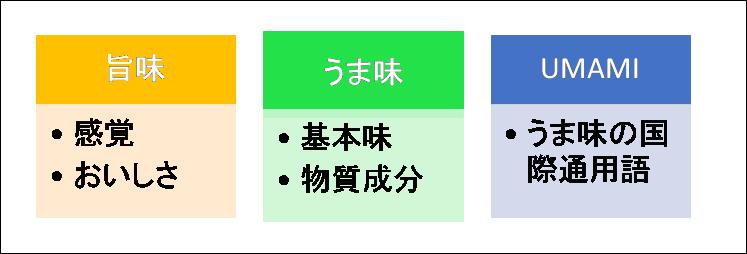 言葉定義図