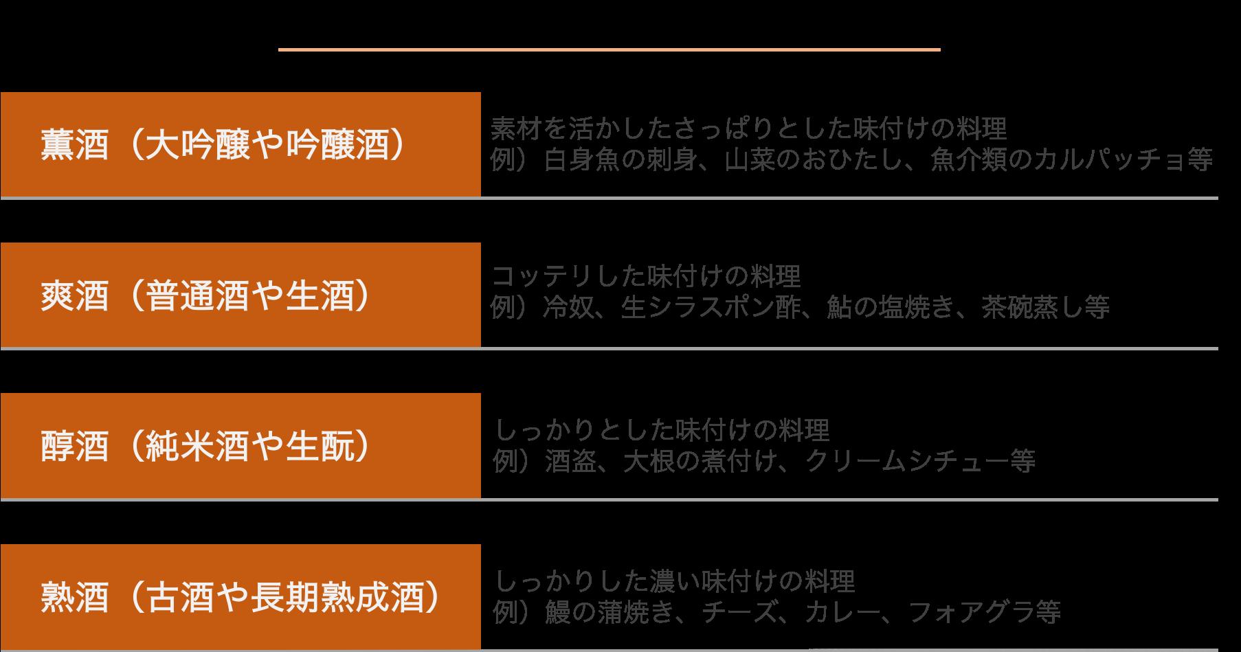 日本酒の分類と相性の良いおつまみ