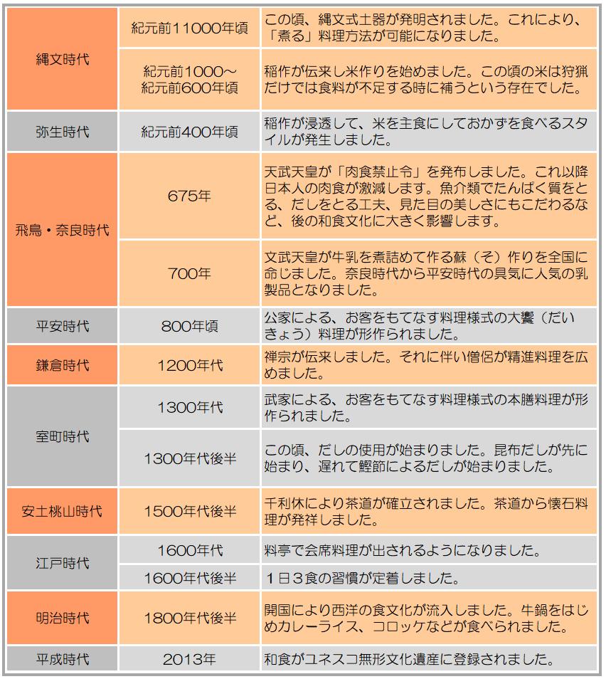 和食の歴史一覧