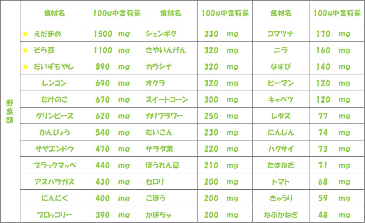 アスパラギン酸-野菜類