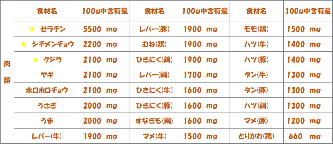 アスパラギン酸-肉類