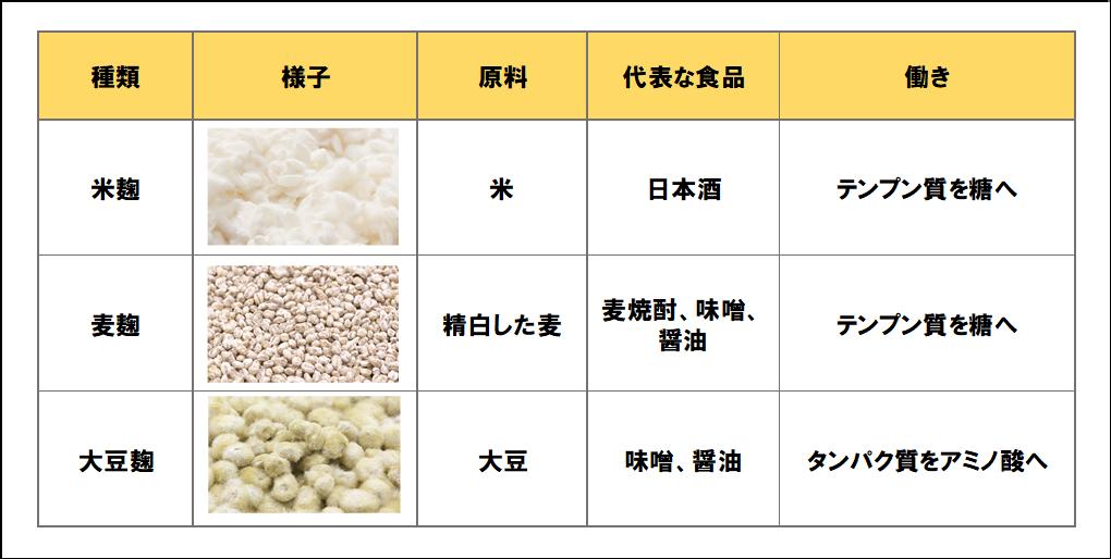 麹の種類一覧