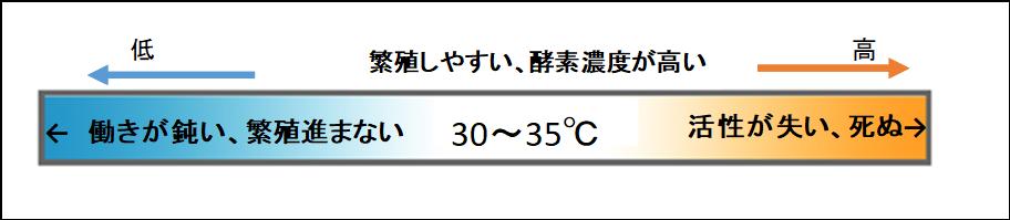 繁殖しやすい適正温度